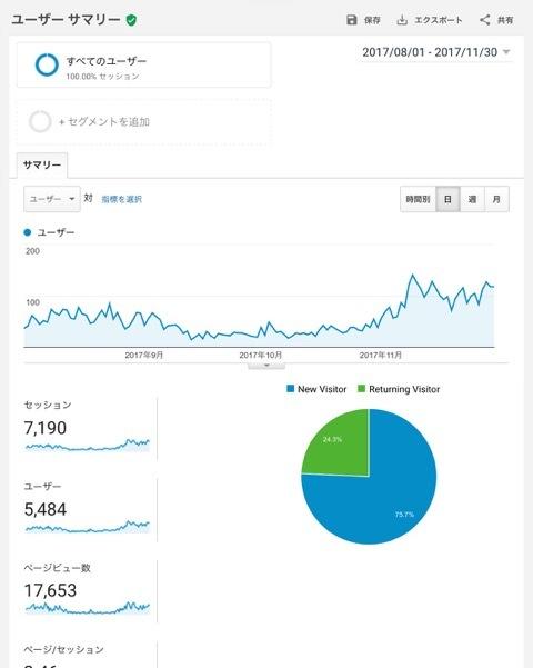 素人高齢主婦ブログのGoogleアドセンス広告。収益報告と今後の課題。